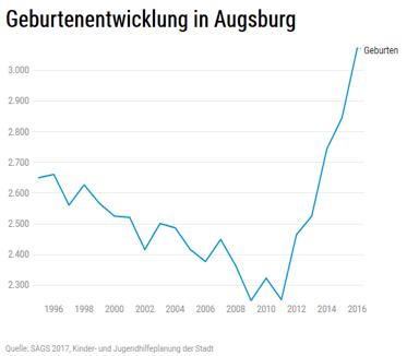 Geburtenentwicklung in Augsburg